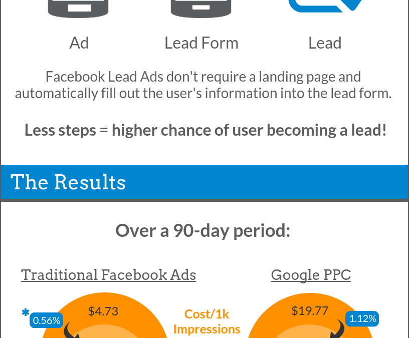 Lead Ads- How Do They Compare? [Infographic]