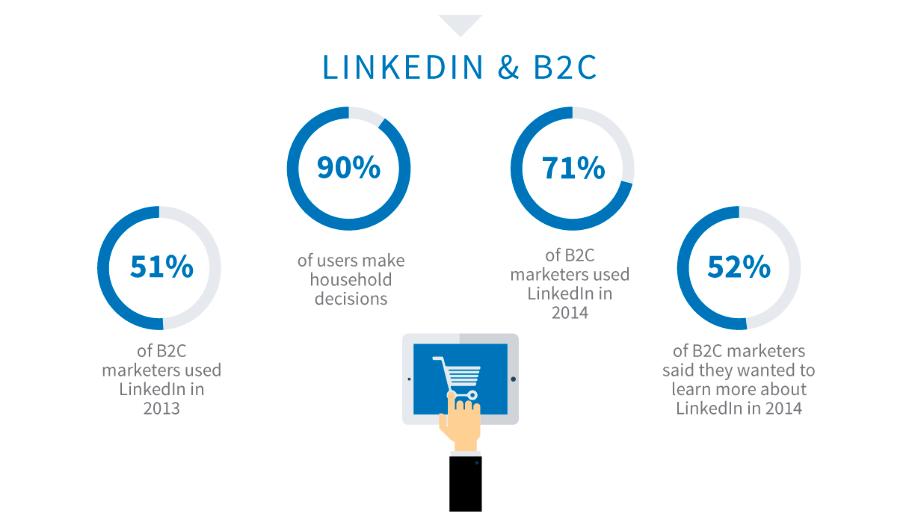 b2c, Linkedin, Marketing