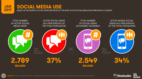 Social Media, Hootsuite, statistics