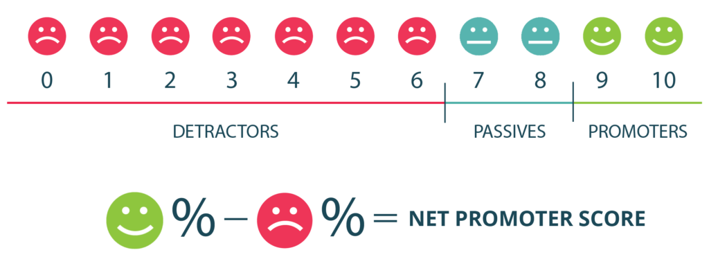 Net promoter score. detractors, passives, promoters. Business loyalty and promotion.