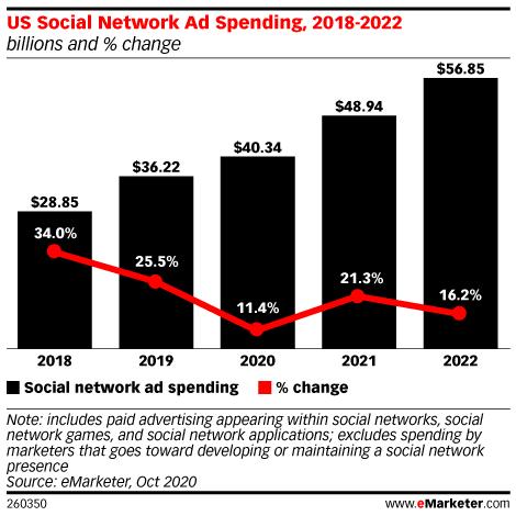 social media usage post-pandemic 2021