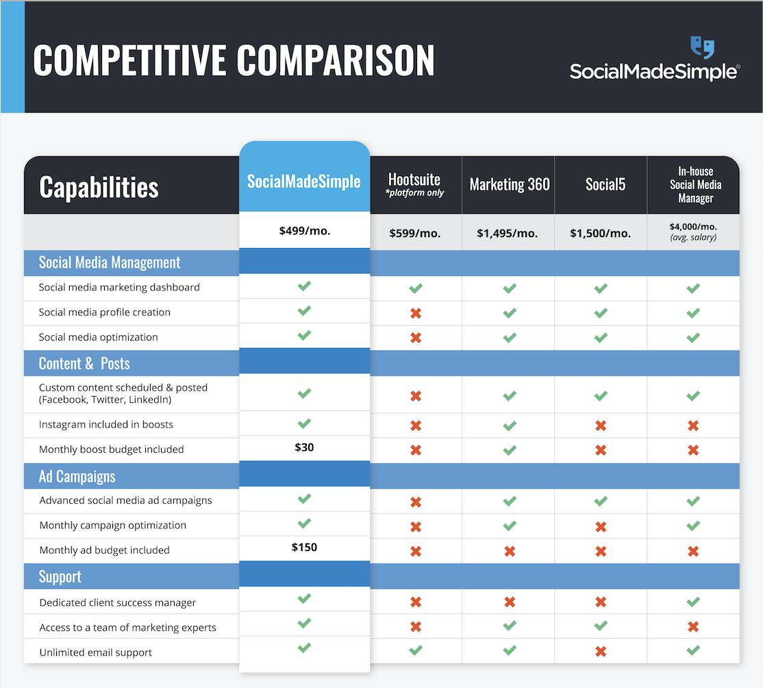 Competitive Comparison chart