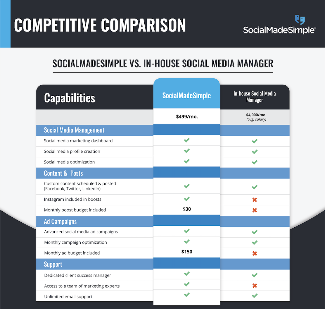 SMS vs. In-house social media manager chart, digital marketing agency vs. in-house hire