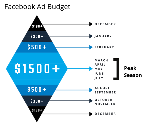 Seasonal Advertising StrategyPage - Season ad budget