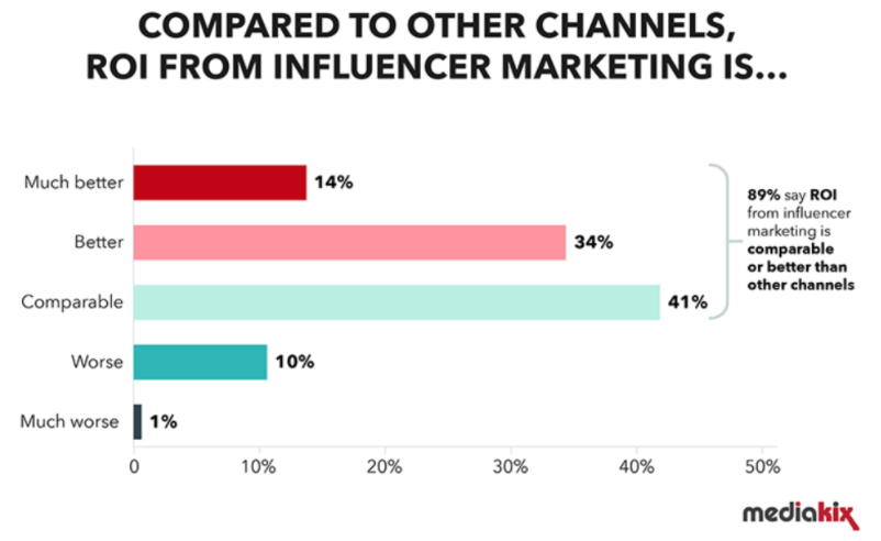 The Power of Influencer Marketing