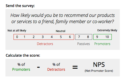 Net promoter score nps and small business socialmadesimple for Net promoter score survey template