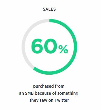 "Source: DB5 + Twitter, ""Customer Insight Study"" 2014"