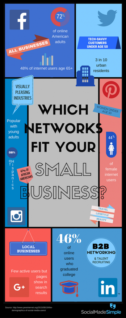 Which networks fit your small business?